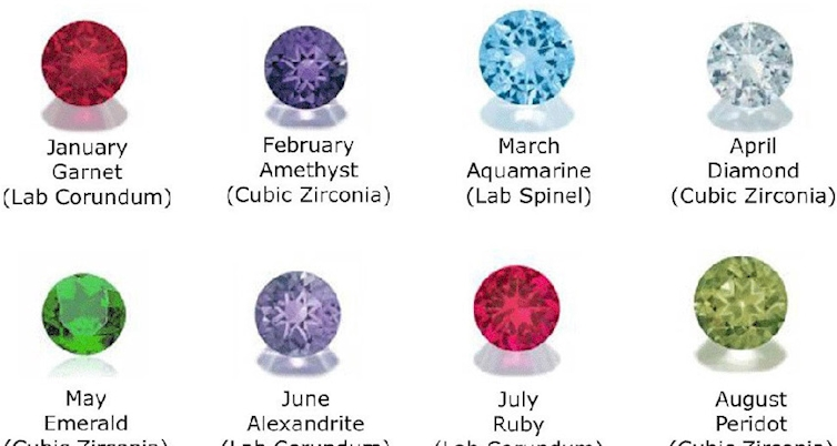 THIS Is What Your Birthstone Says About You, And It's ...